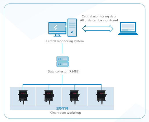 Multi-point online monitoring networking