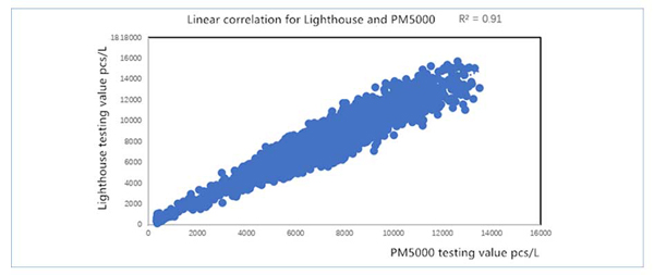linear correlation analysis chart