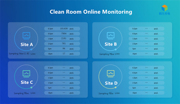 clean room remote monitoring